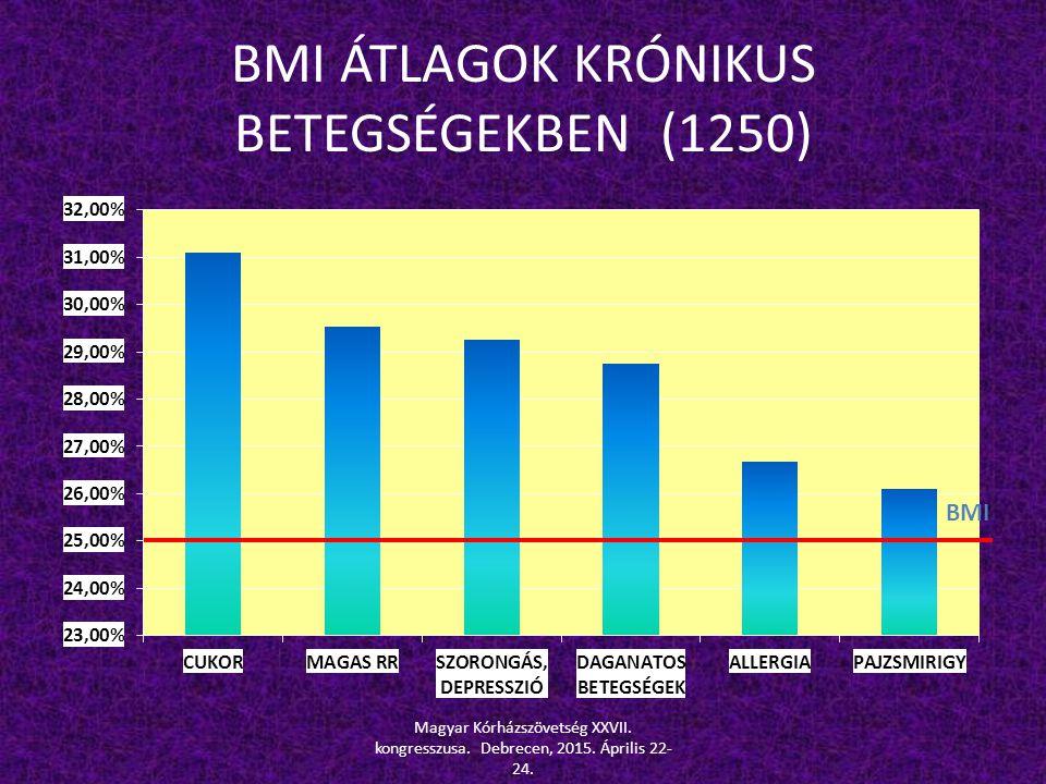 BMI ÁTLAGOK KRÓNIKUS BETEGSÉGEKBEN (1250)