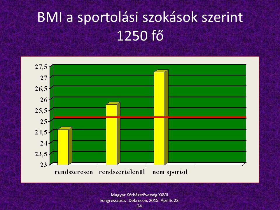 BMI a sportolási szokások szerint 1250 fő