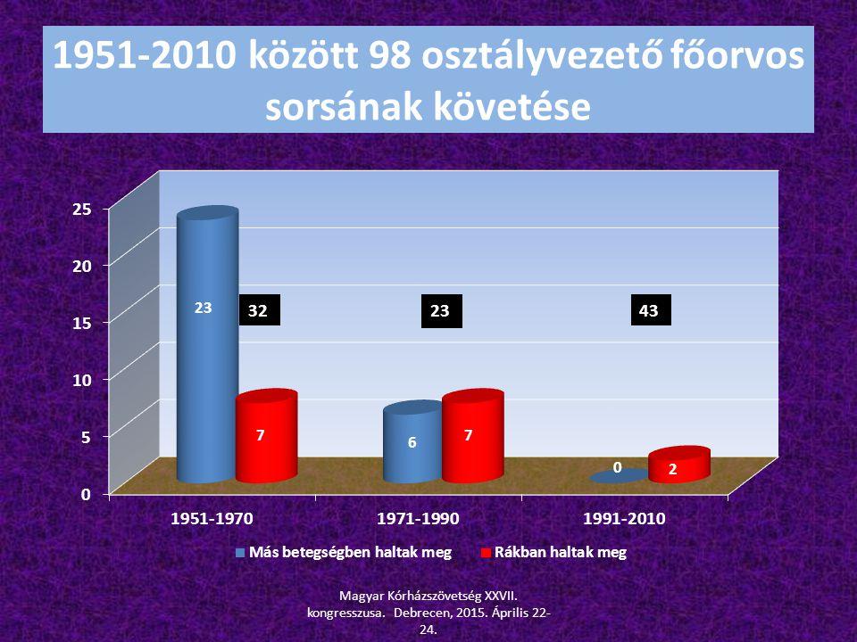 1951-2010 között 98 osztályvezető főorvos sorsának követése