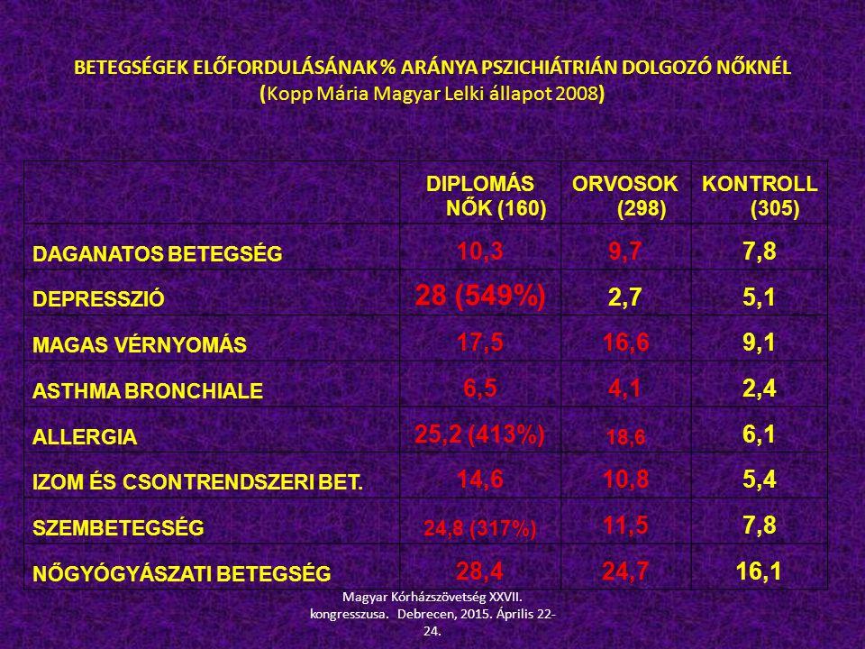 BETEGSÉGEK ELŐFORDULÁSÁNAK % ARÁNYA PSZICHIÁTRIÁN DOLGOZÓ NŐKNÉL (Kopp Mária Magyar Lelki állapot 2008)