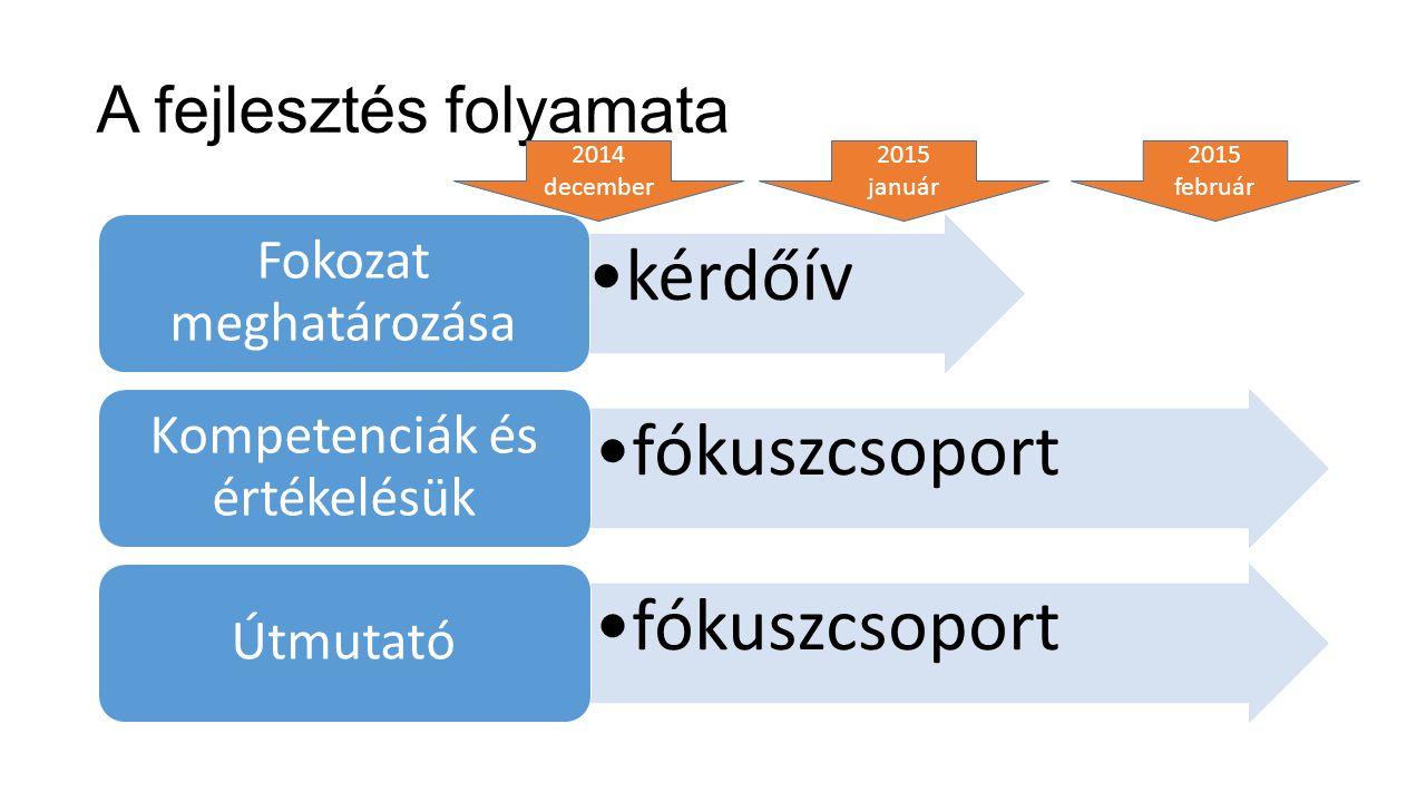 A fejlesztés folyamata