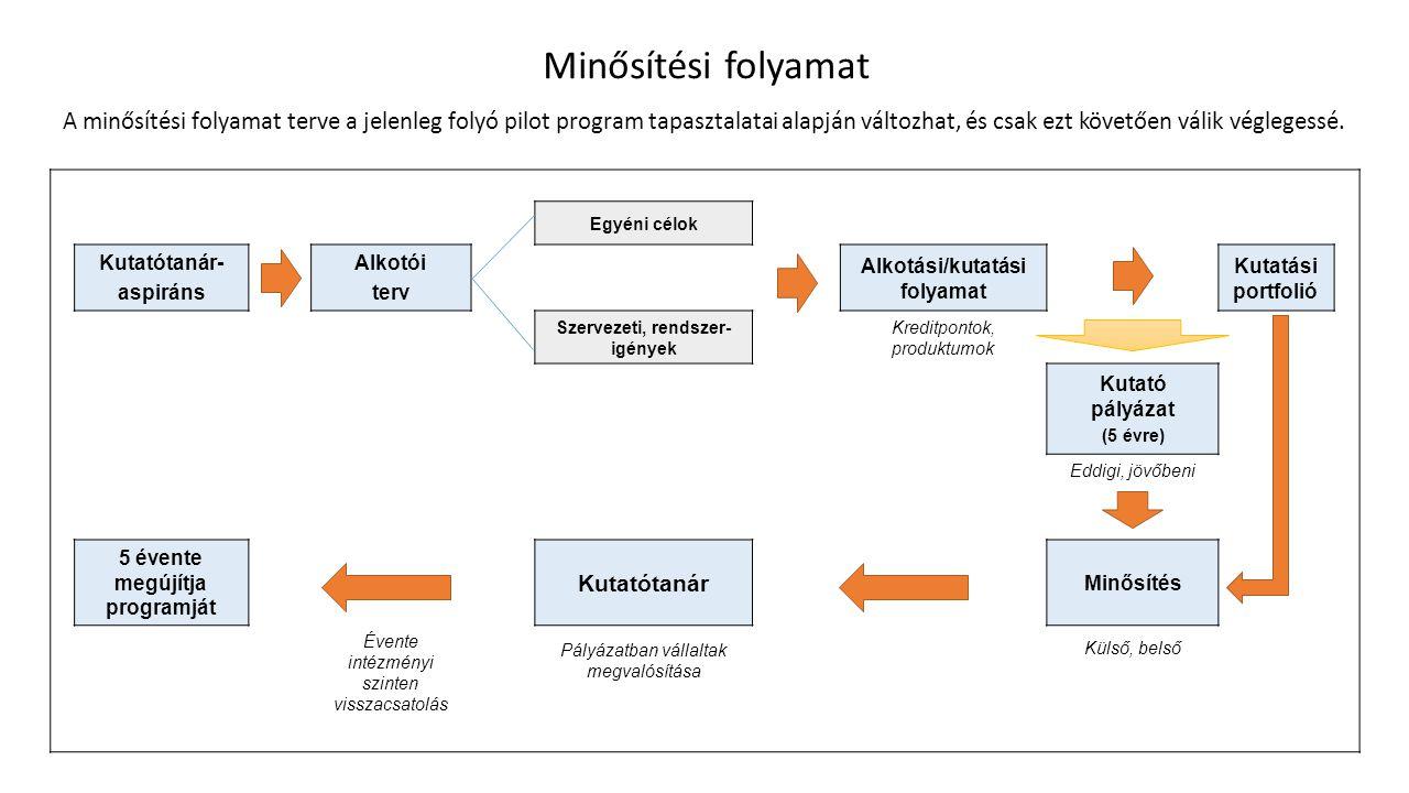 Minősítési folyamat
