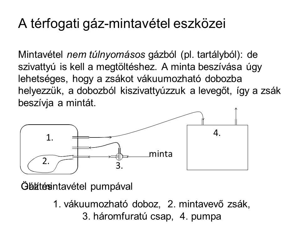 A térfogati gáz-mintavétel eszközei