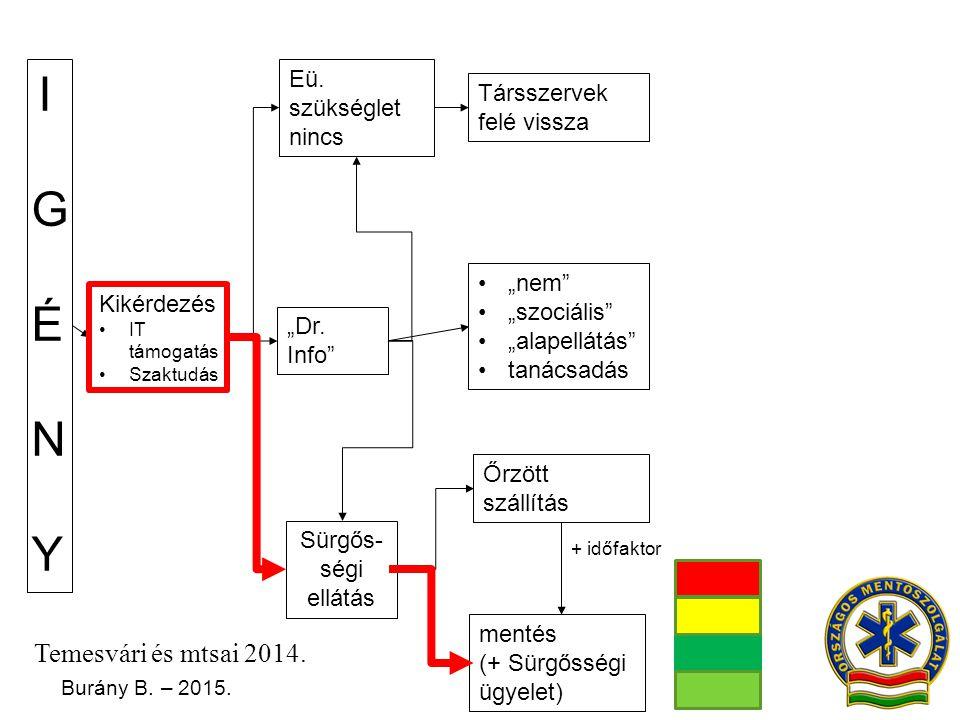 I G É N Y Temesvári és mtsai 2014. Eü. szükséglet nincs