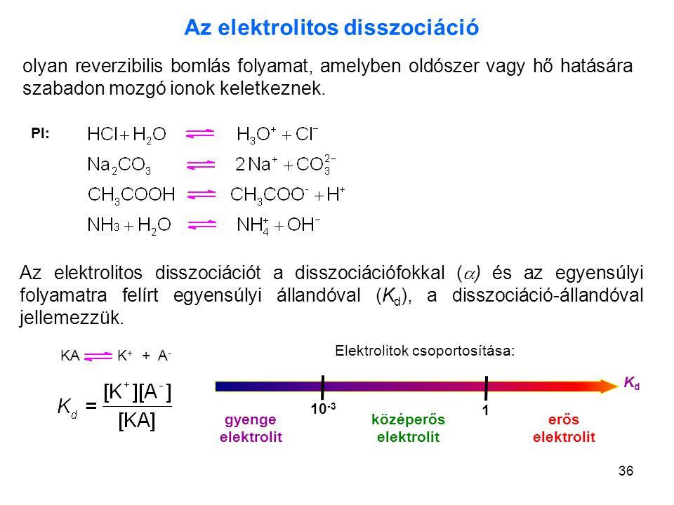 Az elektrolitos disszociáció