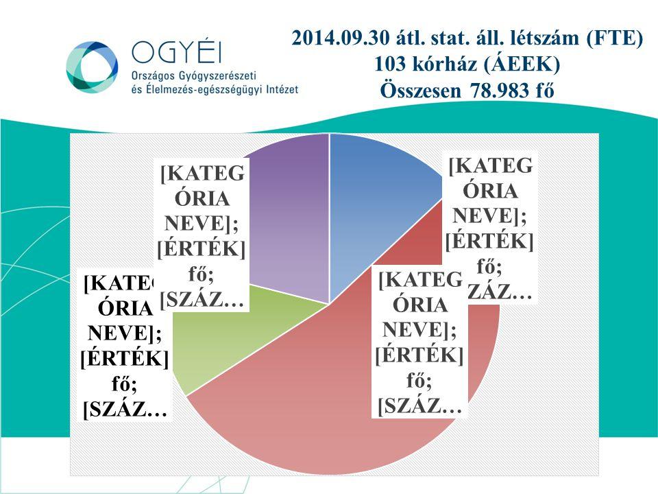 2014.09.30 átl. stat. áll. létszám (FTE) 103 kórház (ÁEEK) Összesen 78.983 fő