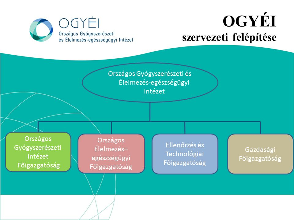 OGYÉI szervezeti felépítése