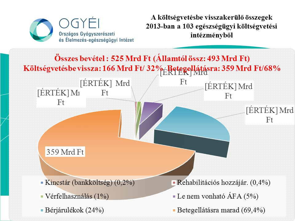 A költségvetésbe visszakerülő összegek 2013-ban a 103 egészségügyi költségvetési intézményből