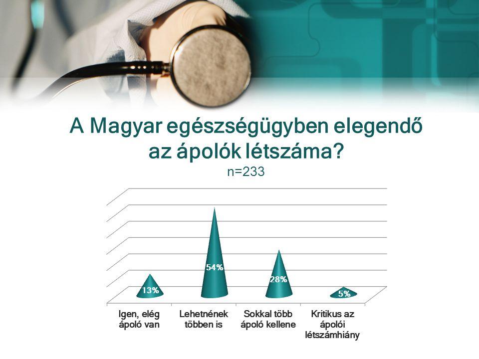 A Magyar egészségügyben elegendő az ápolók létszáma n=233