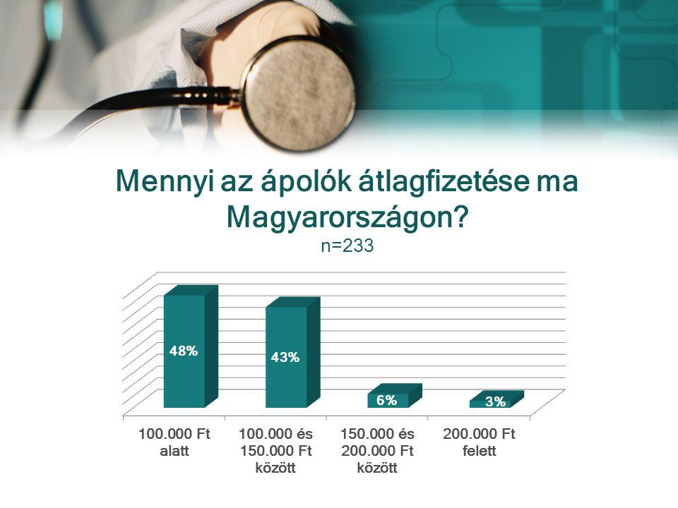 Mennyi az ápolók átlagfizetése ma Magyarországon n=233