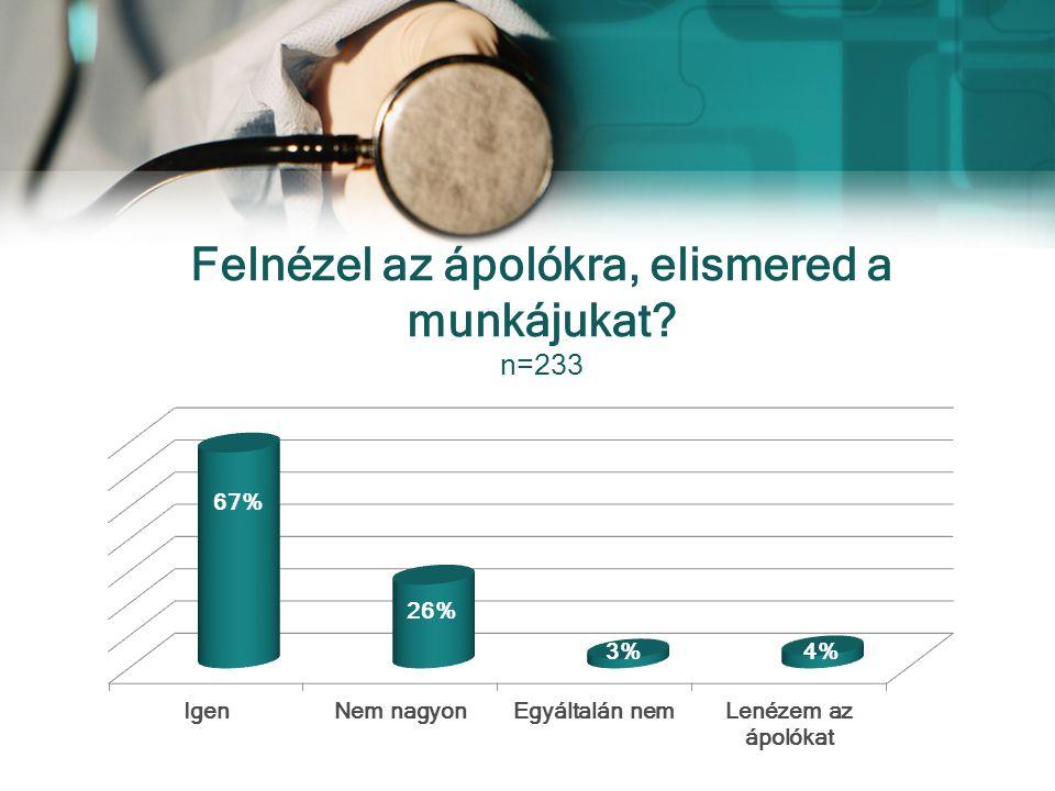 Felnézel az ápolókra, elismered a munkájukat n=233