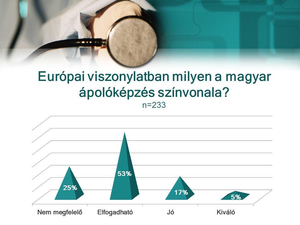 Európai viszonylatban milyen a magyar ápolóképzés színvonala n=233