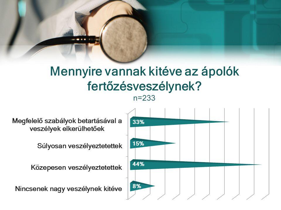Mennyire vannak kitéve az ápolók fertőzésveszélynek n=233