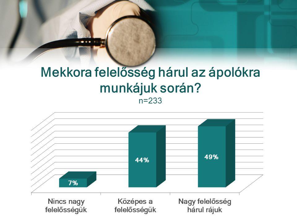 Mekkora felelősség hárul az ápolókra munkájuk során n=233