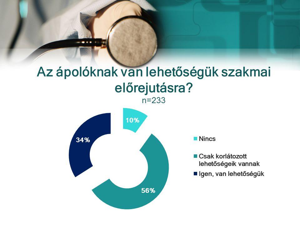 Az ápolóknak van lehetőségük szakmai előrejutásra n=233