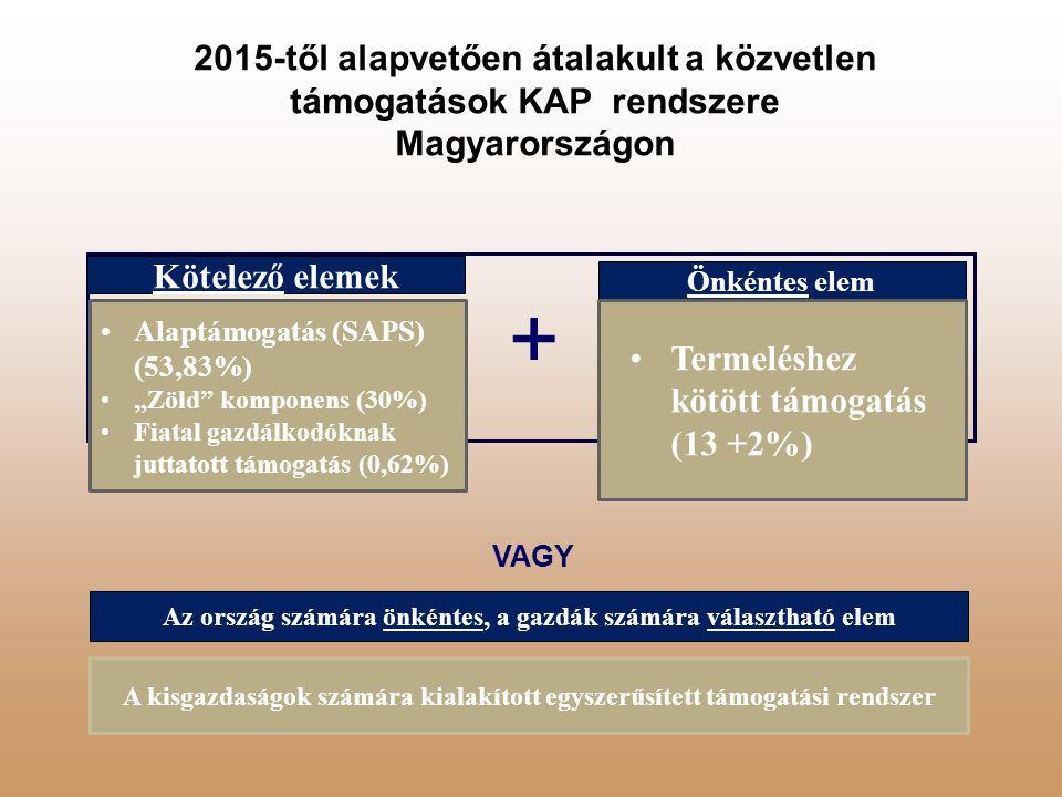 2015-től alapvetően átalakult a közvetlen támogatások KAP rendszere Magyarországon