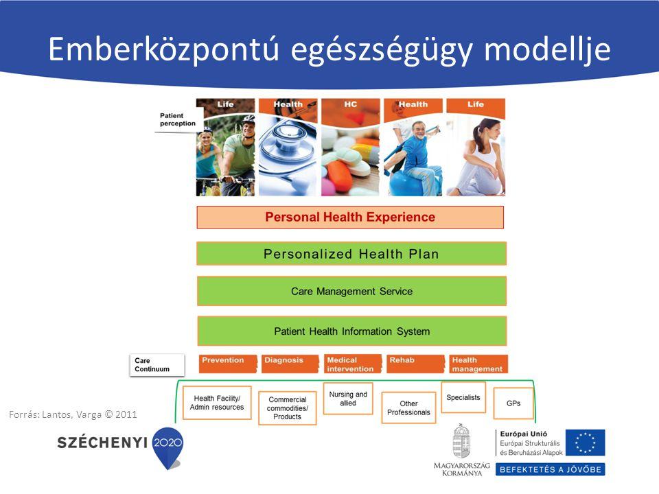 Emberközpontú egészségügy modellje