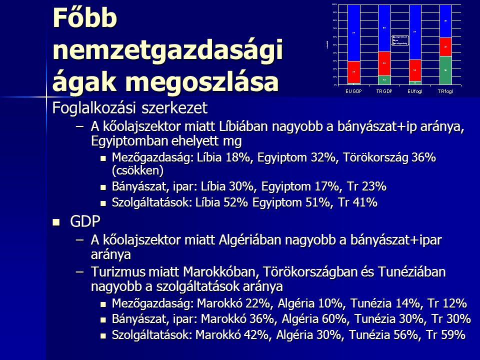 Főbb nemzetgazdasági ágak megoszlása