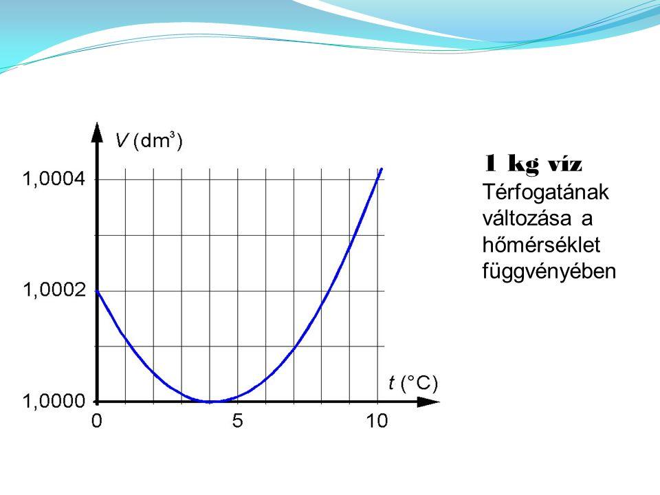 1 kg víz Térfogatának változása a hőmérséklet függvényében