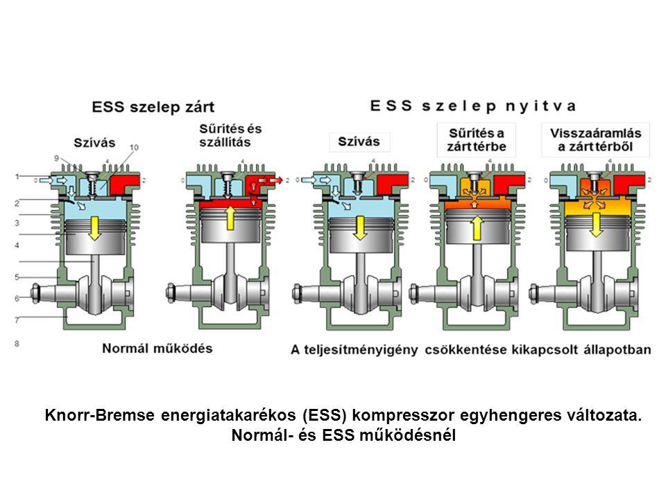 Knorr-Bremse energiatakarékos (ESS) kompresszor egyhengeres változata