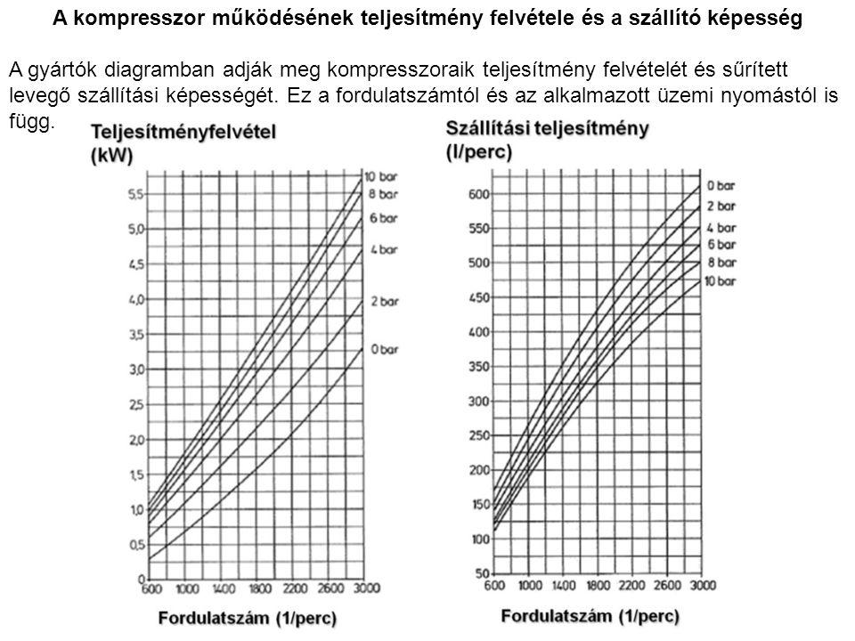 A kompresszor működésének teljesítmény felvétele és a szállító képesség