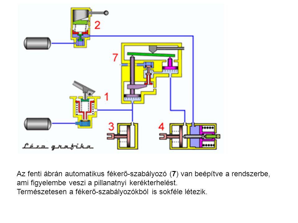 Az fenti ábrán automatikus fékerő-szabályozó (7) van beépítve a rendszerbe, ami figyelembe veszi a pillanatnyi kerékterhelést.