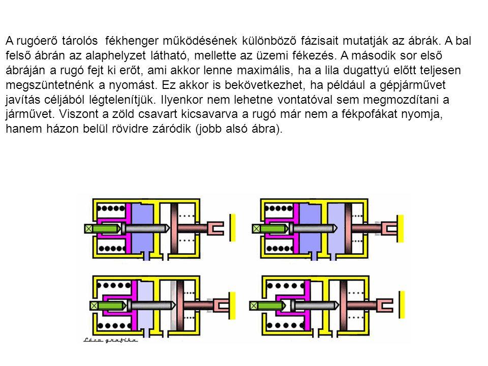 A rugóerő tárolós fékhenger működésének különböző fázisait mutatják az ábrák.