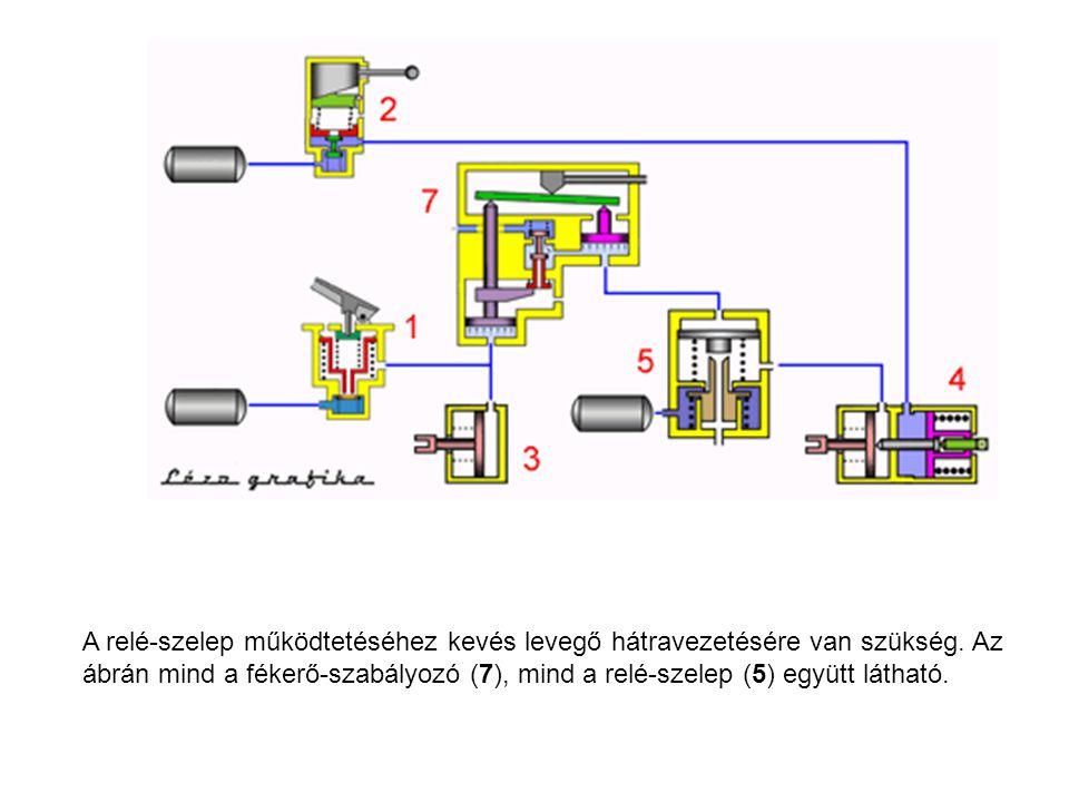 A relé-szelep működtetéséhez kevés levegő hátravezetésére van szükség