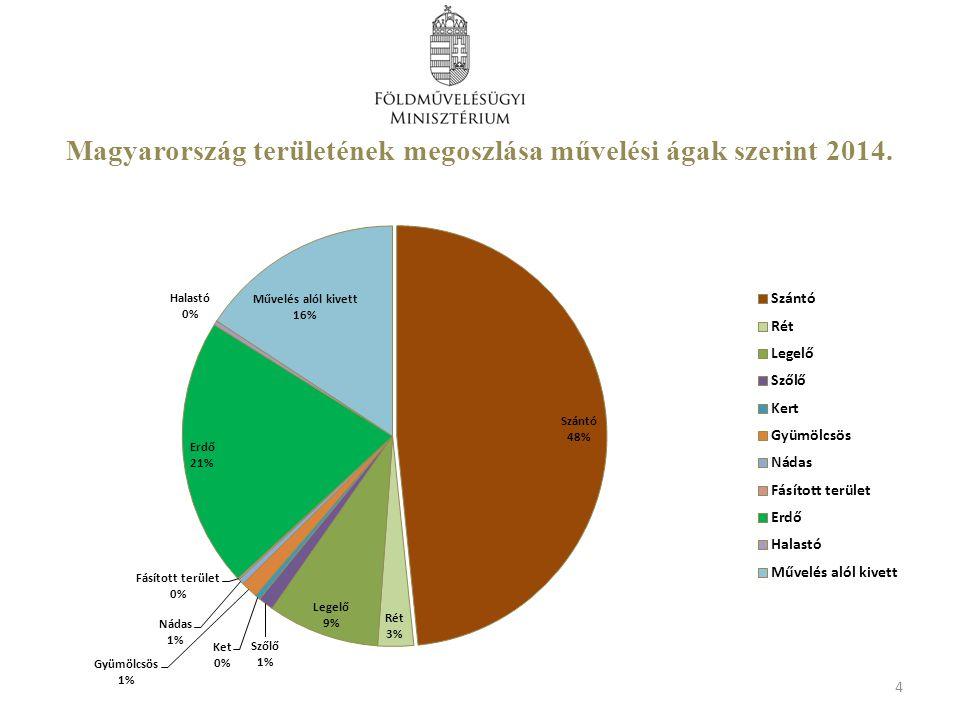 Magyarország területének megoszlása művelési ágak szerint 2014.