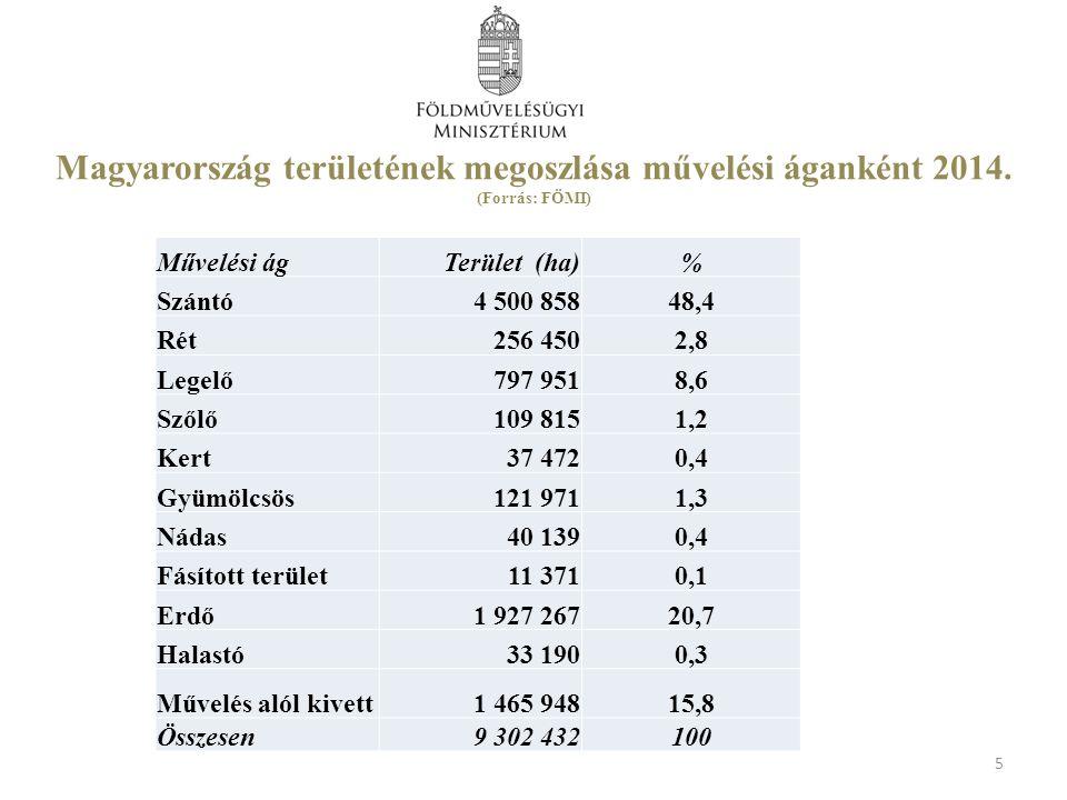 Magyarország területének megoszlása művelési áganként 2014.