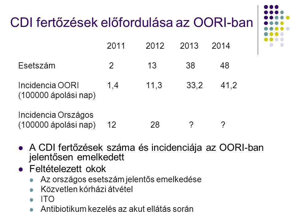 CDI fertőzések előfordulása az OORI-ban
