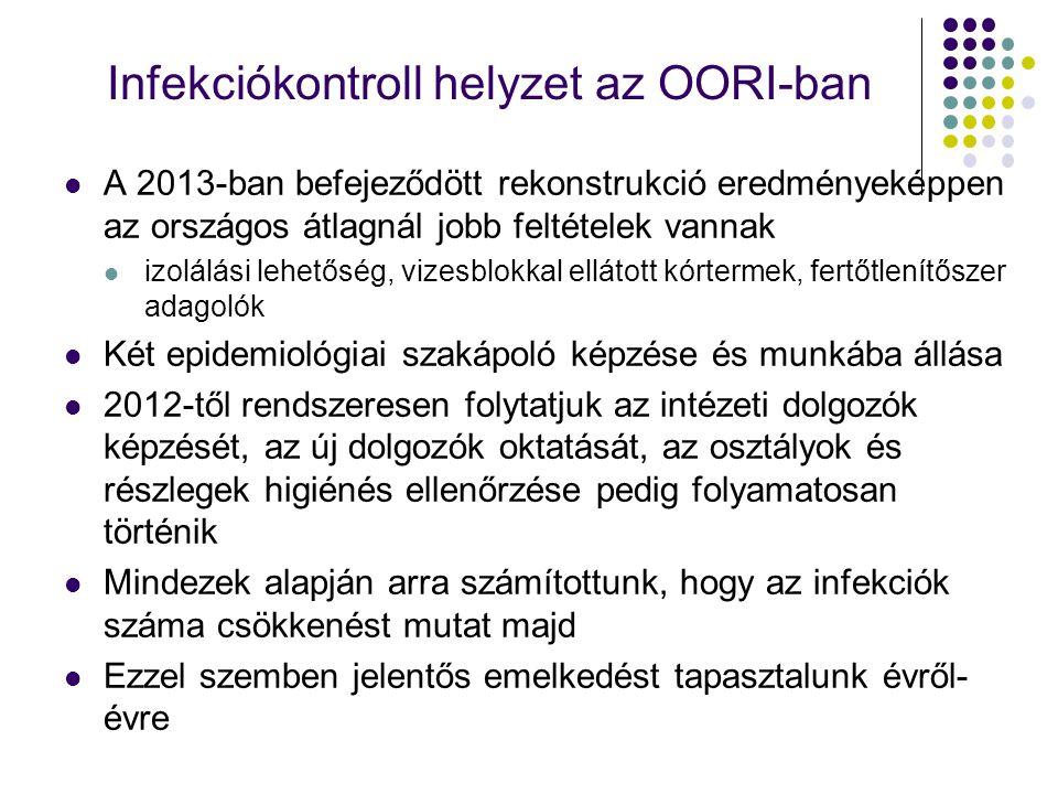 Infekciókontroll helyzet az OORI-ban