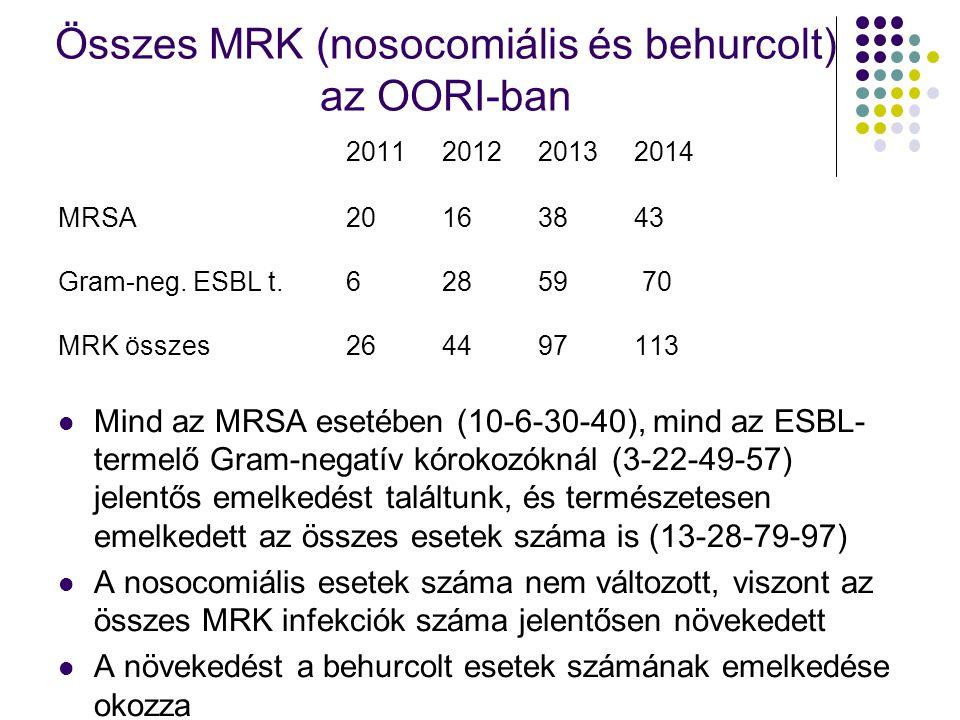 Összes MRK (nosocomiális és behurcolt) az OORI-ban