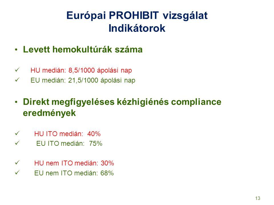 Európai PROHIBIT vizsgálat Indikátorok