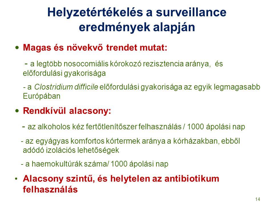Helyzetértékelés a surveillance eredmények alapján