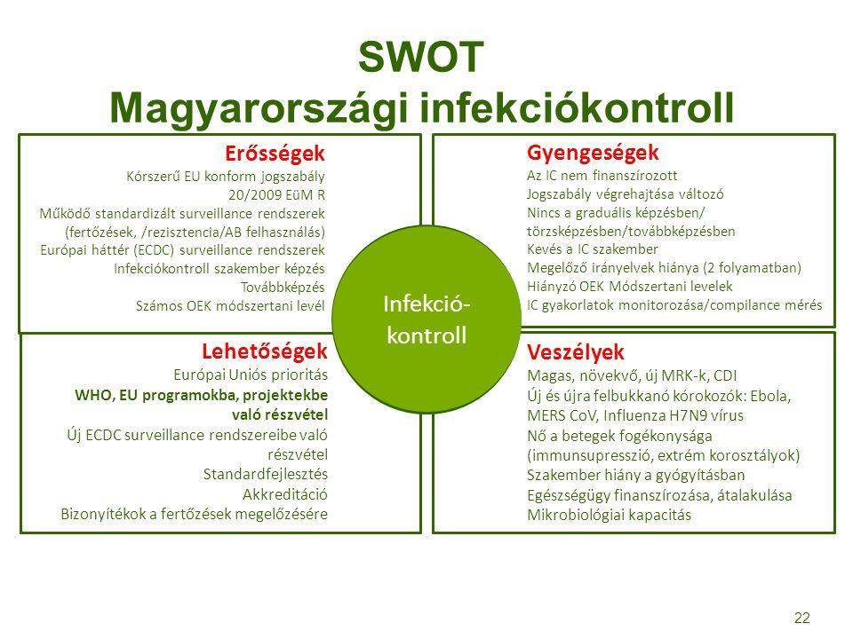 SWOT Magyarországi infekciókontroll