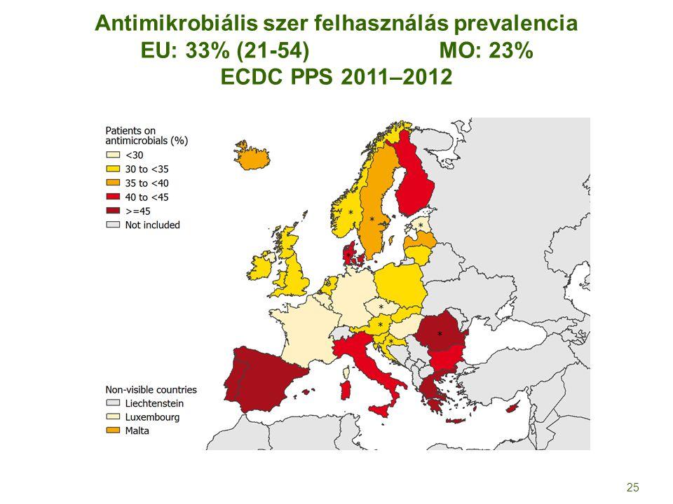 Antimikrobiális szer felhasználás prevalencia EU: 33% (21-54) MO: 23% ECDC PPS 2011–2012