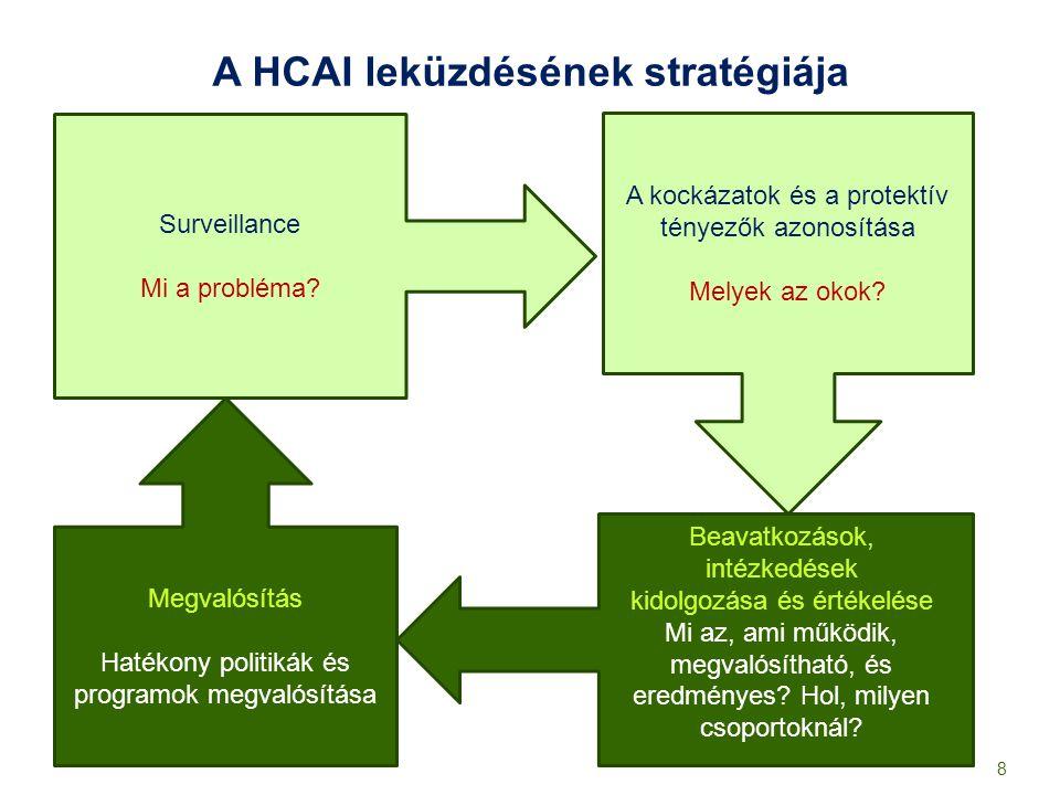 A HCAI leküzdésének stratégiája