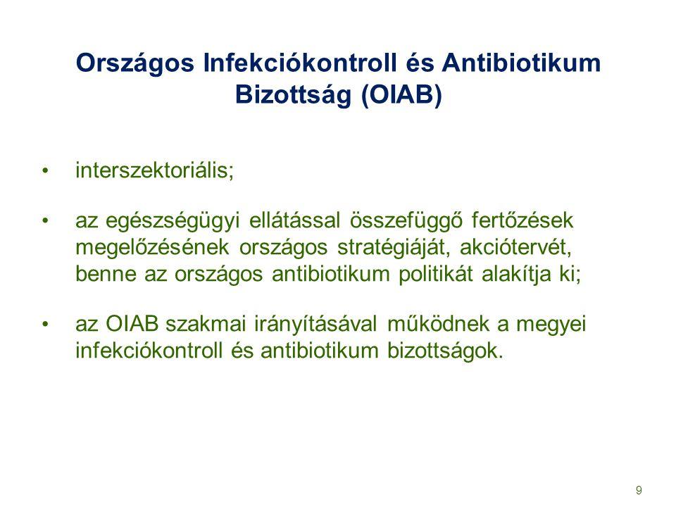 Országos Infekciókontroll és Antibiotikum Bizottság (OIAB)