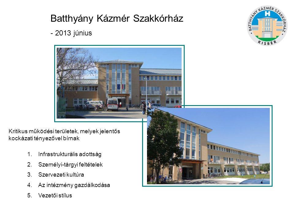 Batthyány Kázmér Szakkórház