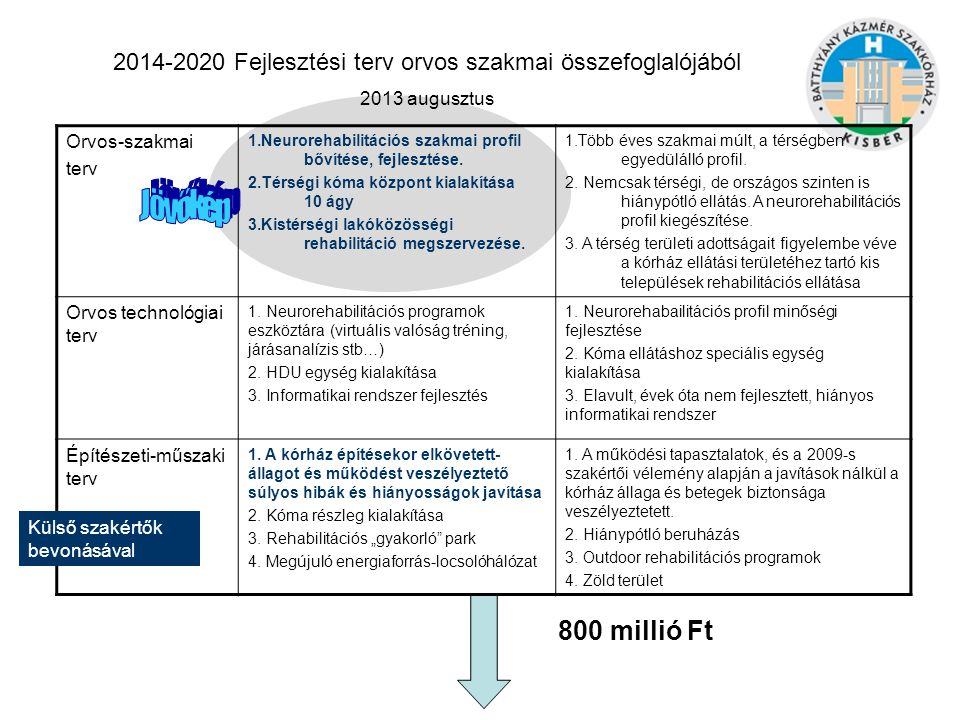 2014-2020 Fejlesztési terv orvos szakmai összefoglalójából