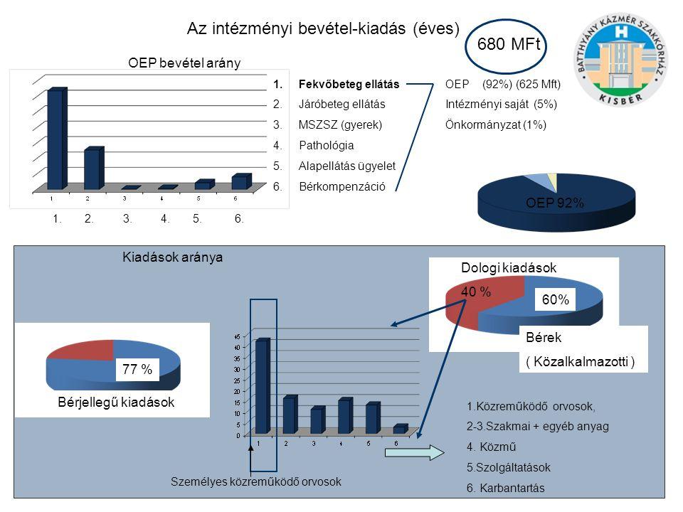 Az intézményi bevétel-kiadás (éves) 680 MFt