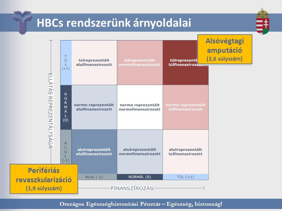 HBCs rendszerünk árnyoldalai
