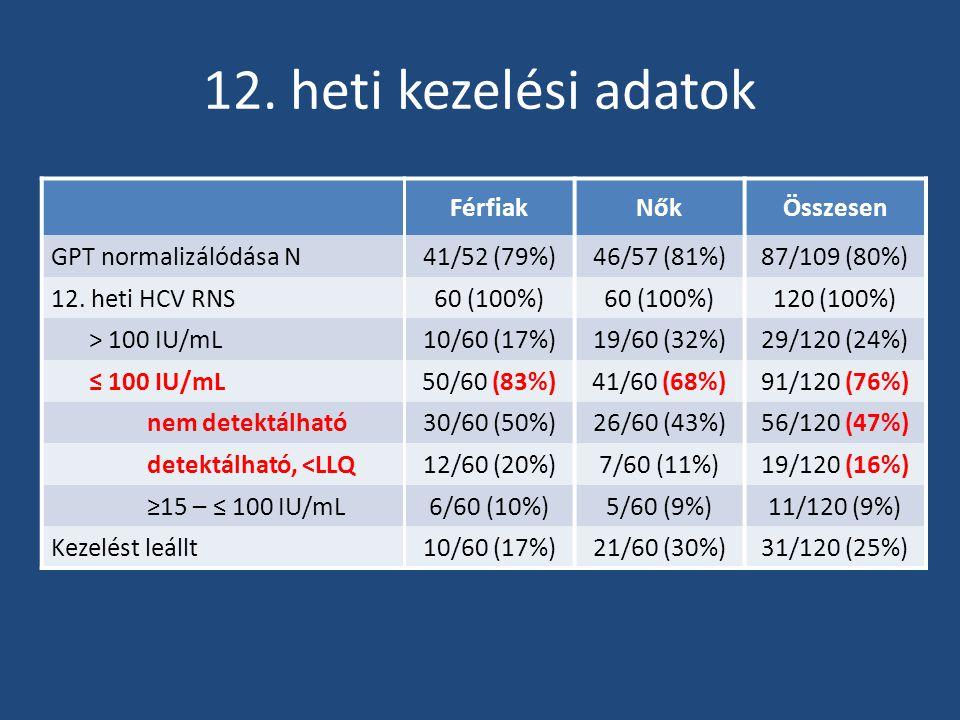 12. heti kezelési adatok Férfiak Nők Összesen GPT normalizálódása N