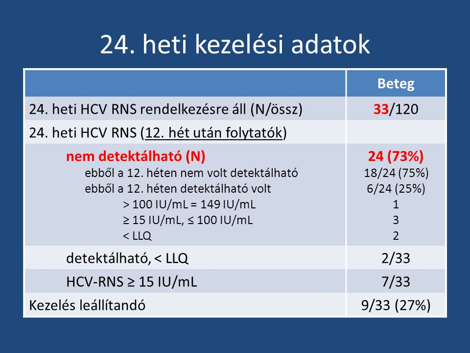 24. heti kezelési adatok Beteg