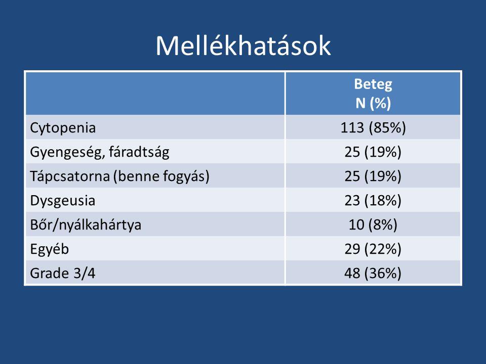 Mellékhatások Beteg N (%) Cytopenia 113 (85%) Gyengeség, fáradtság