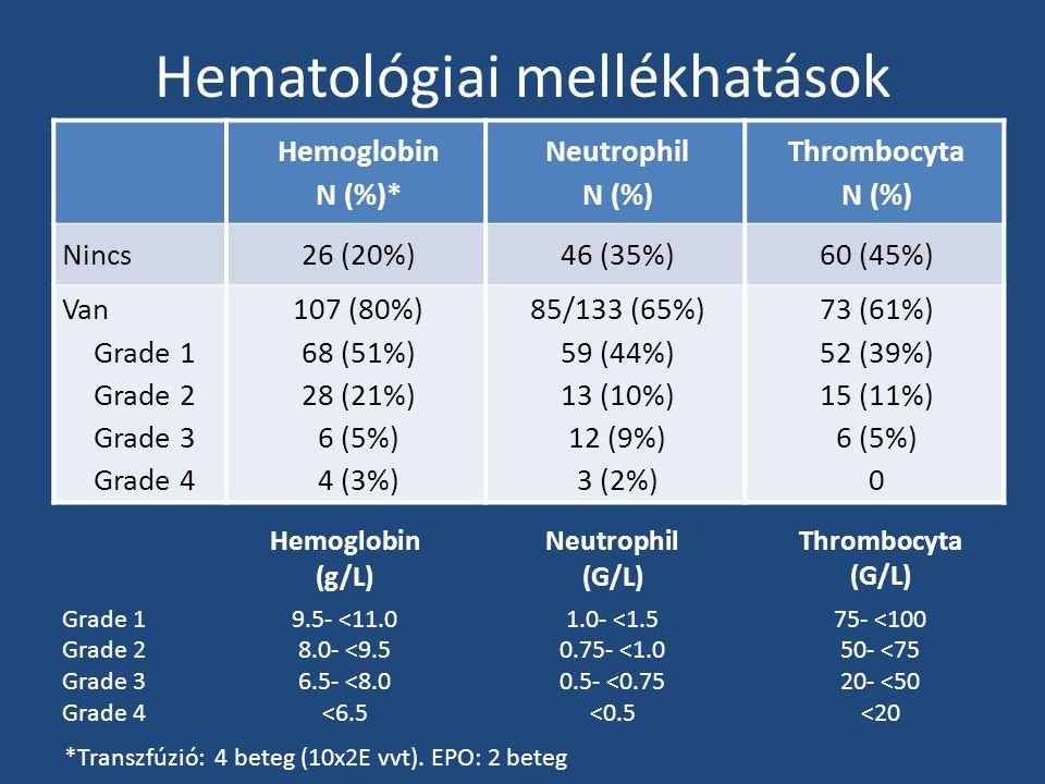 Hematológiai mellékhatások