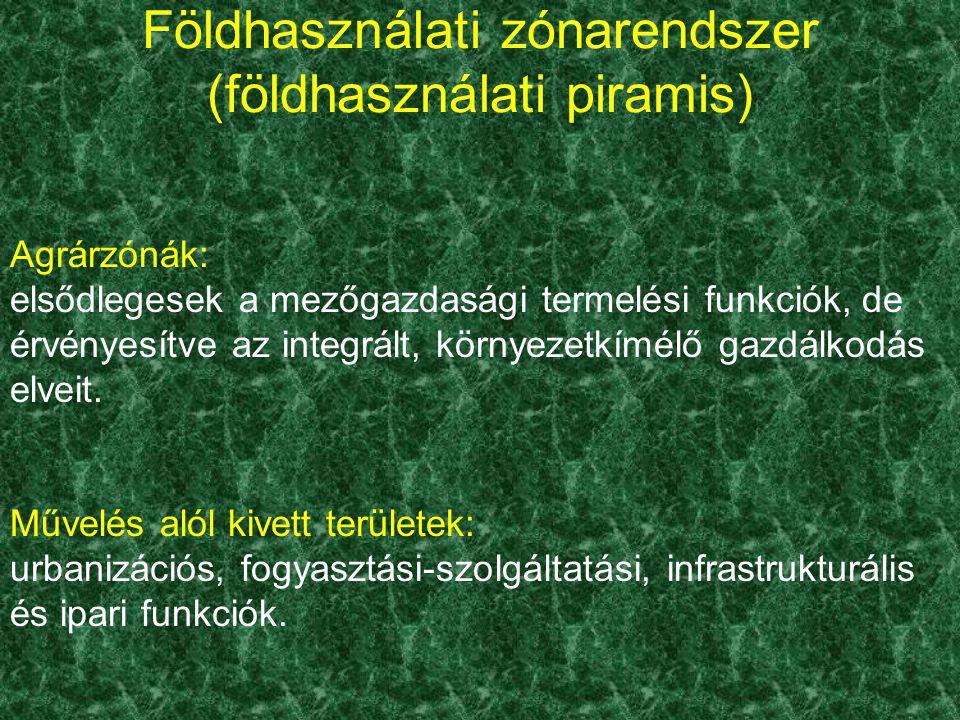 Földhasználati zónarendszer (földhasználati piramis)