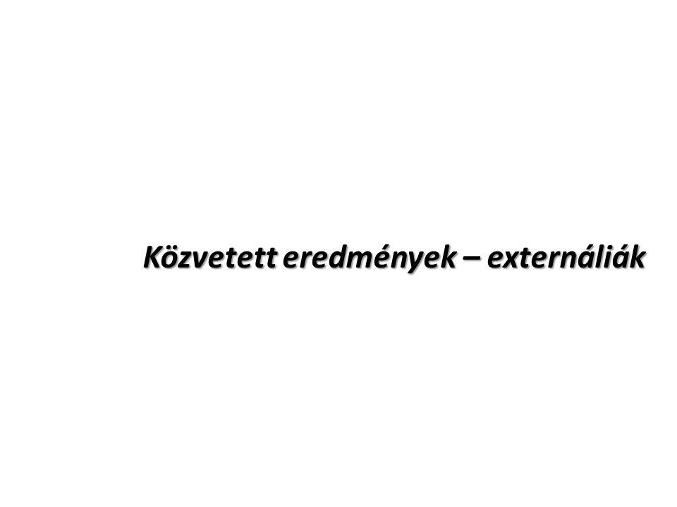 Közvetett eredmények – externáliák