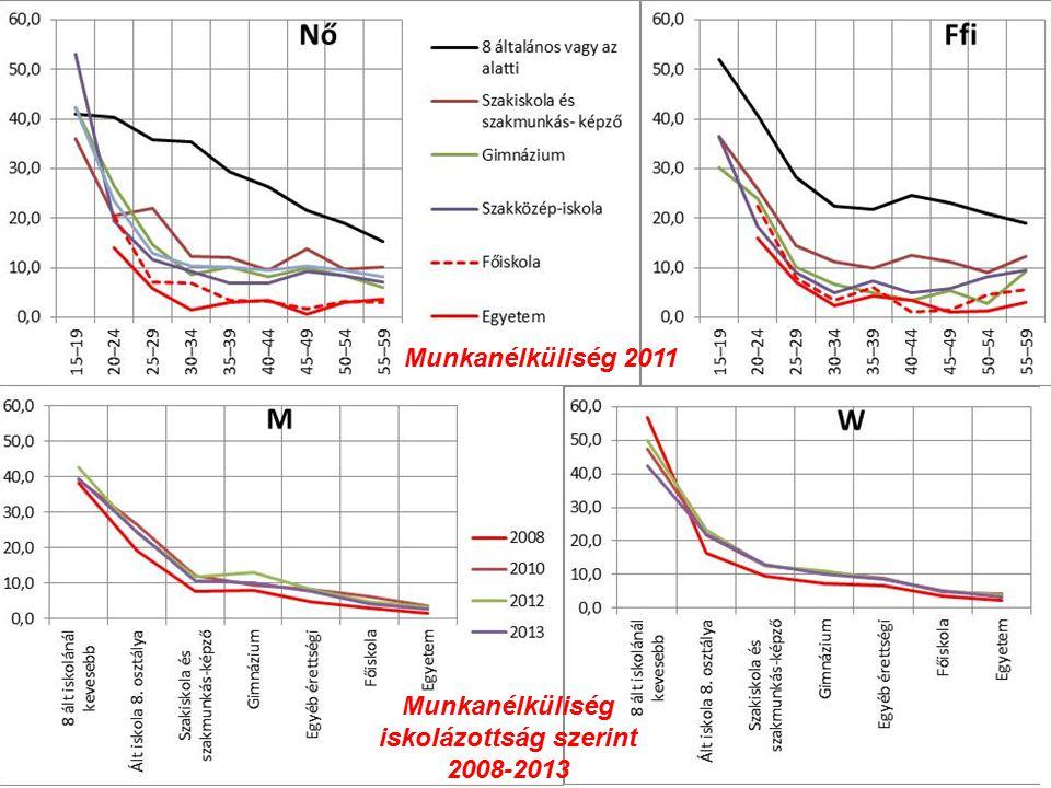 Munkanélküliség iskolázottság szerint 2008-2013